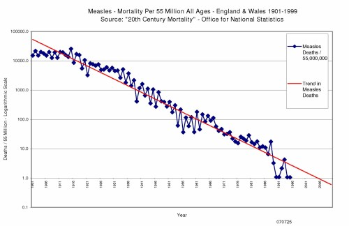small resolution of measles mortality england wales 1901 to 1999