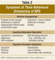 888888888888 185x200 - The Course of BPD over the Life Span