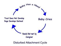 index - Reactive Attachment Disorder