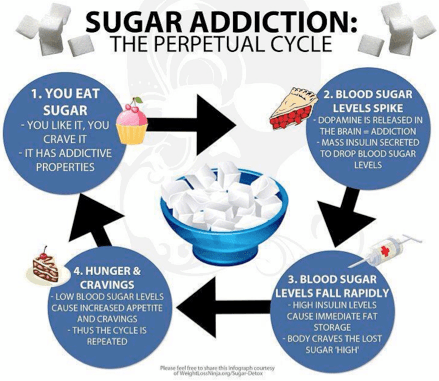Sugar Addiction and Changes in Brain Response   Childhoood