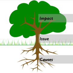 Blank Diagram Template Auto Rod Controls 3720 Wiring Problem Tree: Understanding The Issue – Children In Emergencies Toolkit