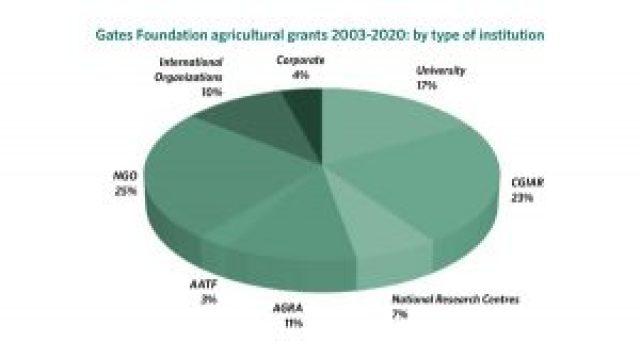 Gates Foundation Ag Grants przez instytucję
