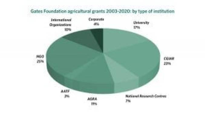 Gates Foundation Ag Grants by Institution