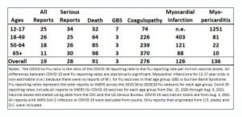 COVID-to-Flu Ratio Reporting Ratios per Million Vaccine Doses