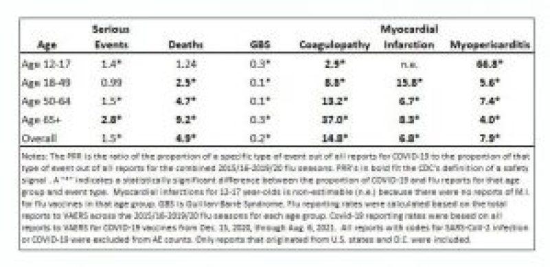 COVID-19 vs. Flu Vaccines: Proportional Reporting Ratios.