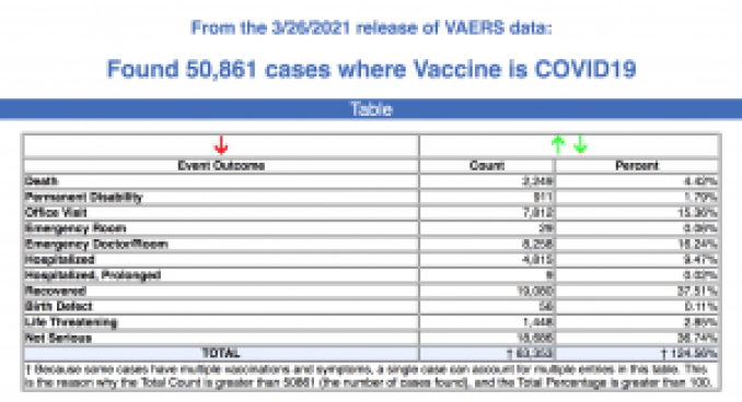 From the 3-26-2021 release of VAERS data.
