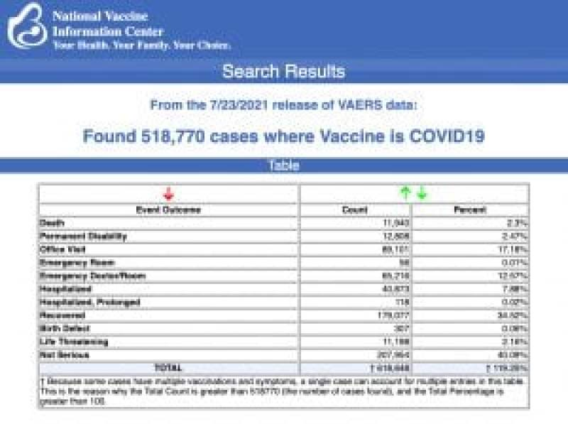 From the 7/23/21 Release of VAERS data