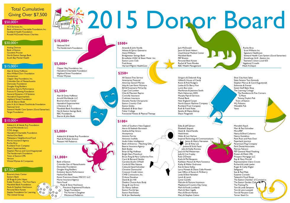 donor-board-2015-with-25th-colors