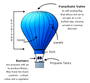 Up, Up and Away In Balloons | LittleClickers