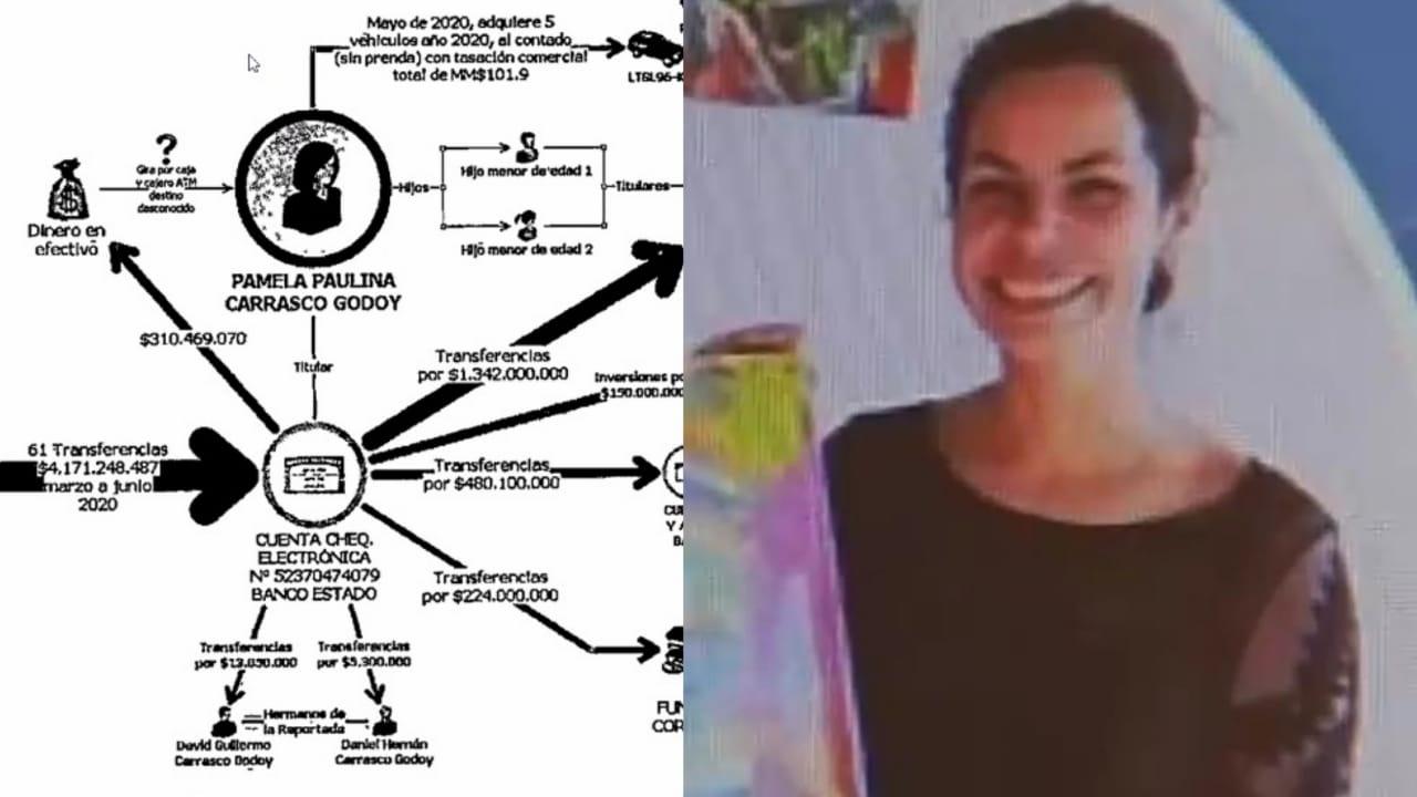 En PRISIÓN queda Médico Penquista imputada por FRAUDE a Fonasa por 6 MIL MILLONES de pesos
