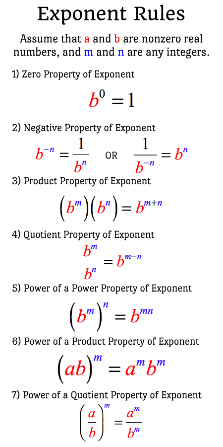 Rules Of Exponents  Chilimath