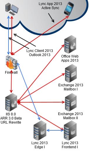 lync_2013_topology(1)