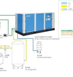 screw air compressor system installation diagram [ 2334 x 1116 Pixel ]