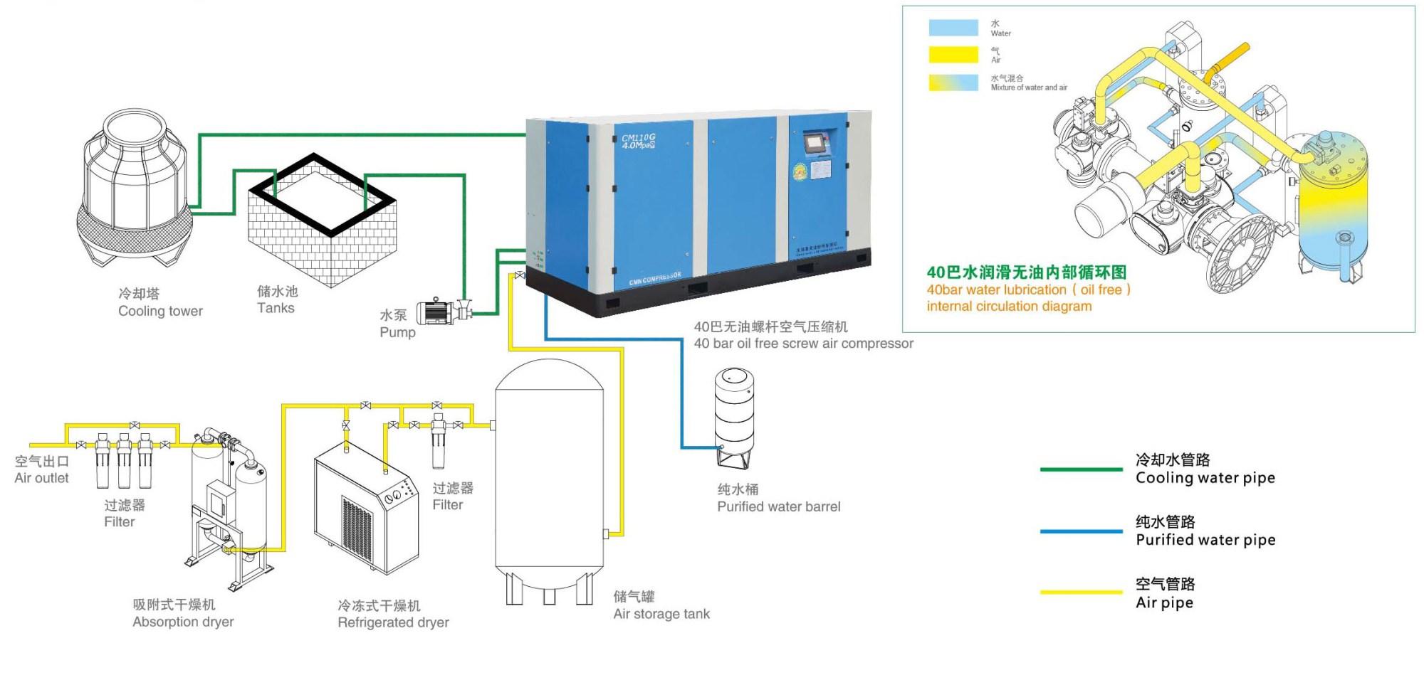 hight resolution of screw air compressor system installation diagram