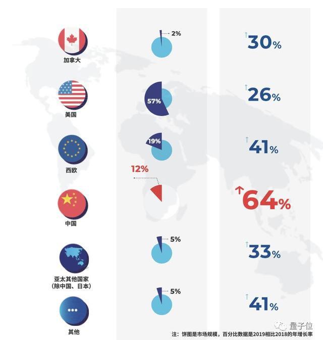 Global-artificial-intelligence-market-shares