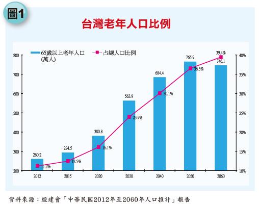 【臺灣】超高齡臺灣 「老年」重新定義|華發網繁體版