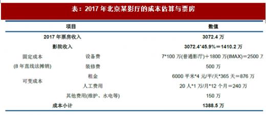 2018年我國影院行業放映業務與非票收入分析(圖) - 中國報告網