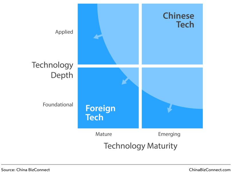 Foreign vs. Chinese Technology
