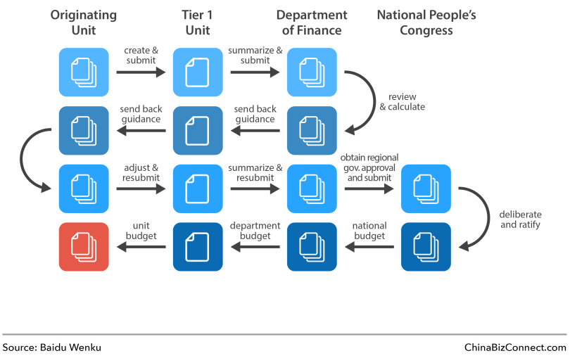 The Chinese Government's Budgeting Process