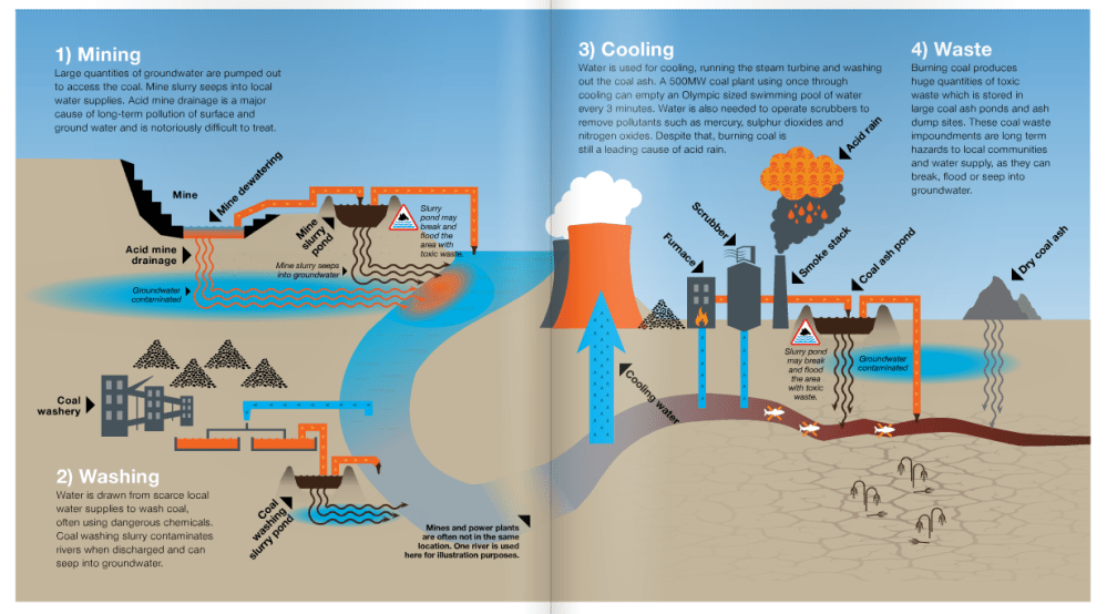 medium resolution of coal is parching the planet as well as cooking it says new report china dialogue