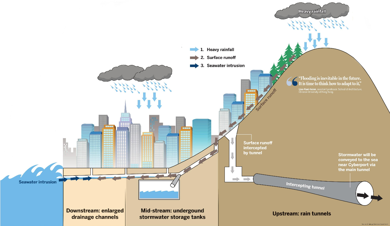 hight resolution of how hong kong manages heavy rainfall
