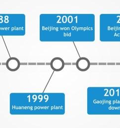 a timeline of beijing s major coal power plant construction [ 2059 x 664 Pixel ]