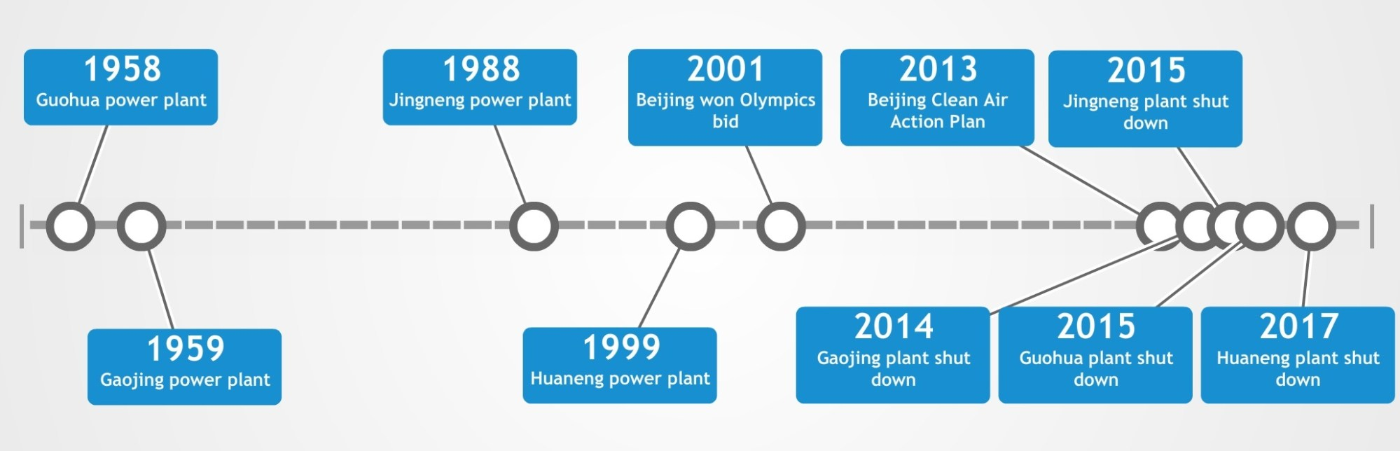 hight resolution of a timeline of beijing s major coal power plant construction