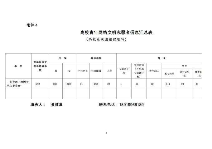 (上海海关学院)青年网络文明志愿者队伍汇总表