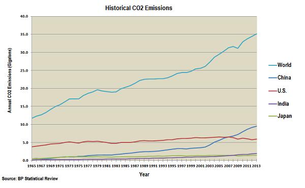 world-historical-emissions.png