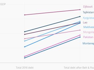 China's-debt-trap
