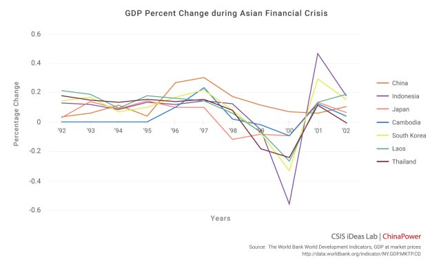 philippines and malaysia economies asian financial crisis recovery This paper undertakes an examination of the fiscal sustainability challenges confronting four developing asean economies since the asian financial crisis (afc), namely malaysia, thailand, the philippines and vietnam.