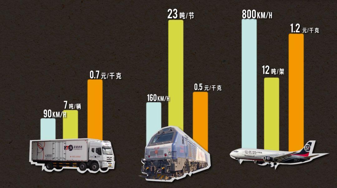 【快遞是如何送到你手中的】如何在三天內送完13億雙十一包裹? | 微信上的中國