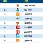 【News】2017年度上半期中国APPストア分野別ランキングー電子書籍アプリ編