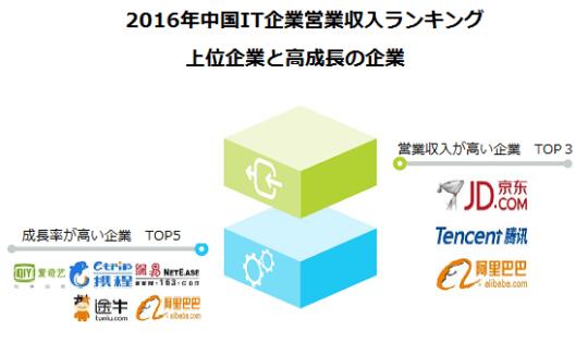 中国IT企業ランキング上位
