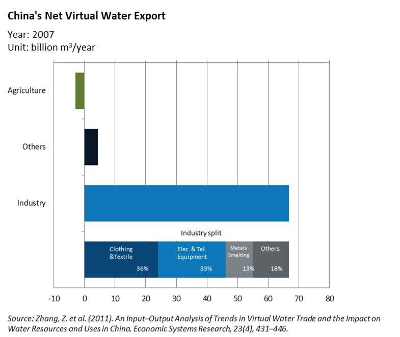 China Net Virtual water Export (1)