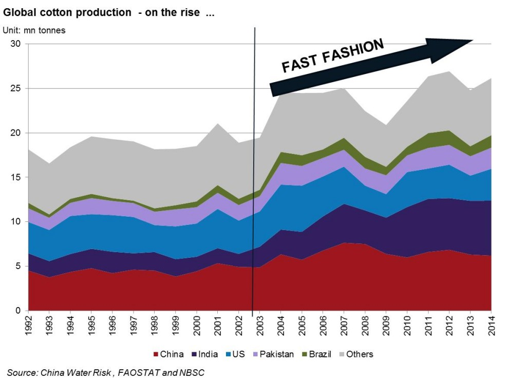 Global cotton production on the rise