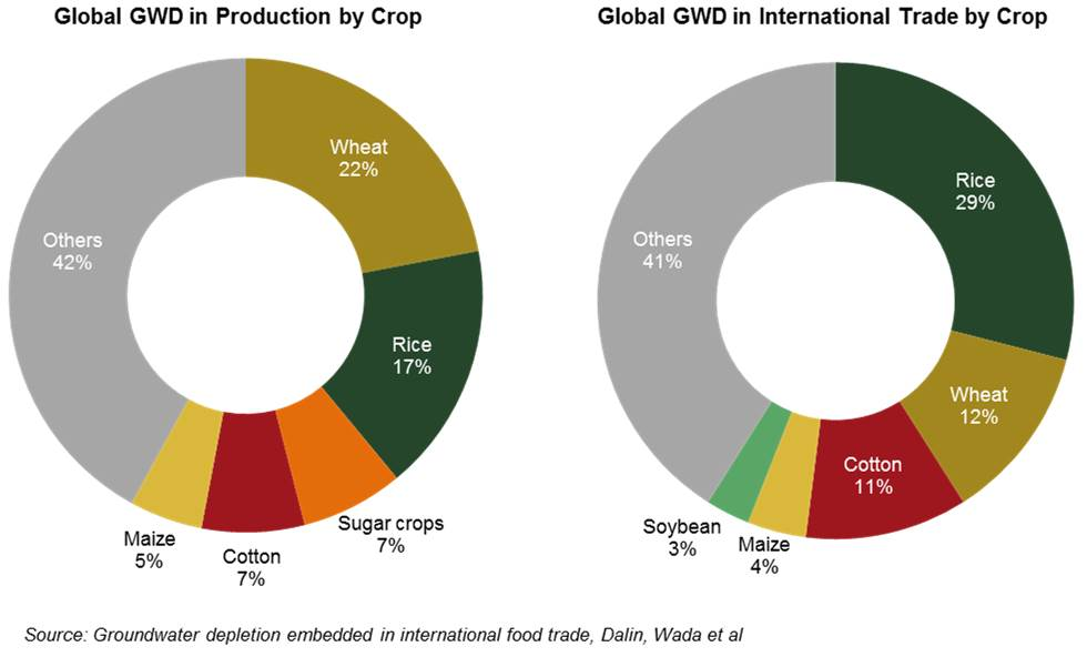 Groundwater Depletion in Crop Production & Trade (2)