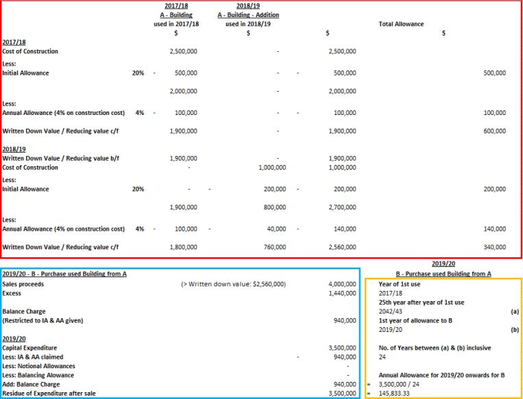 完Q之路(五十):利得稅(Profits Tax)簡說(八) - Industrial Building Allowance