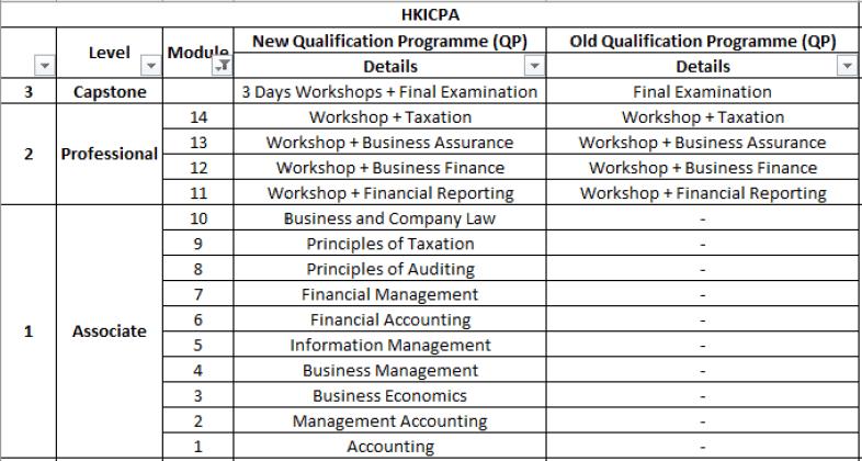 完Q之路(五十九):新Qualification Programme(QP)