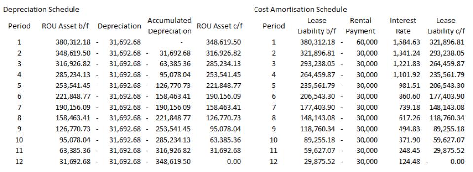 完Q之路(八十六):HKFRS 16 租賃(Leases)- 承租方會計(Lessee Accounting)和租約修改(Lease Modification)