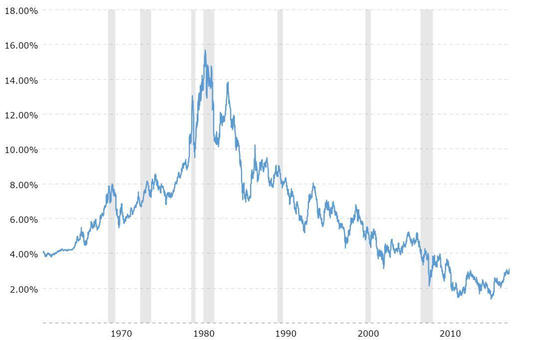 美国债券市场37年牛市的结束及其对你我的影响