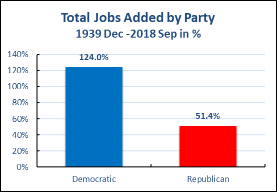 哪一个政党执政期间创造了更多就业? 《2018中期选举系列》连载二
