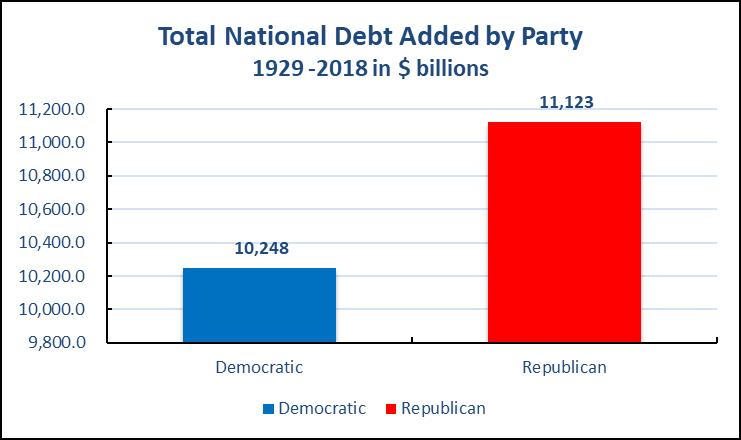 民主党和共和党——哪一个党更善于管理联邦财政?《2018中期选举系列》连载四