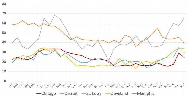 罪与罚:犯罪之城芝加哥的问题到底出在哪儿?