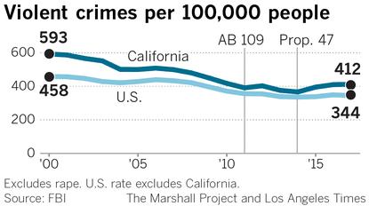 """盗窃950美元以下不算罪?都是因为加州民主党搞的""""脑残""""法案吗?"""