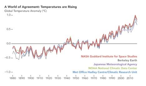 """气候变化是""""骗局""""还是事实?是杞人忧天还是刻不容缓?"""