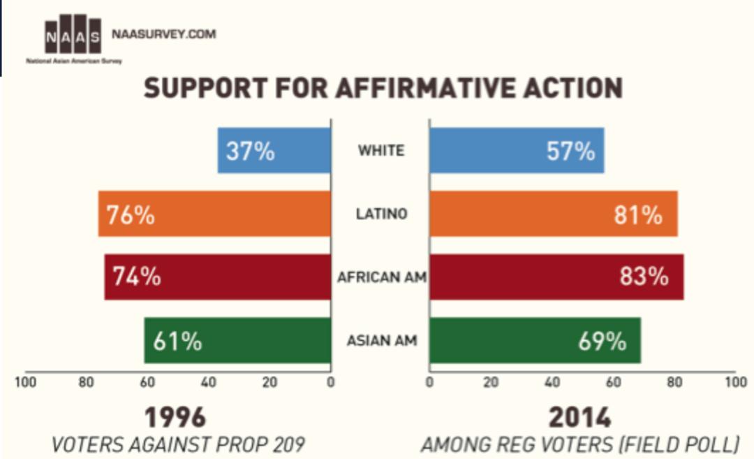 面对ACA-5,我们亚裔应该怎么办?