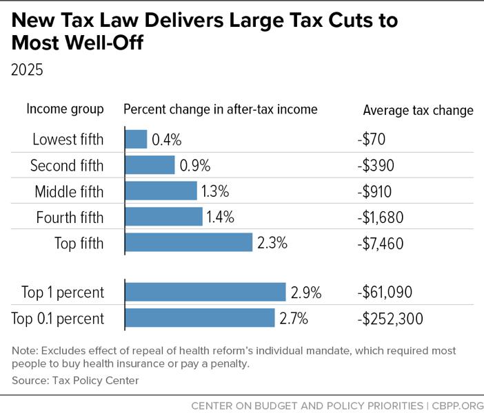 富豪避税敛财,穷人越过越穷,美国的贫富分化为何如此严重?