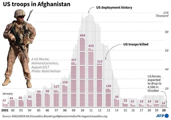 从开始到结束——惊人相似的阿富汗战争和越南战争