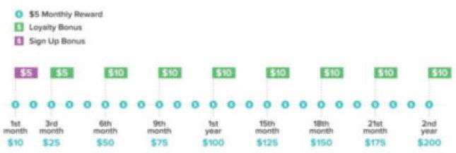 3 - 刷手机赚美金的12个方法 坐在沙发上赚钱